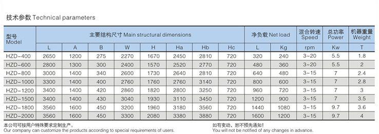 HZD Series Blender